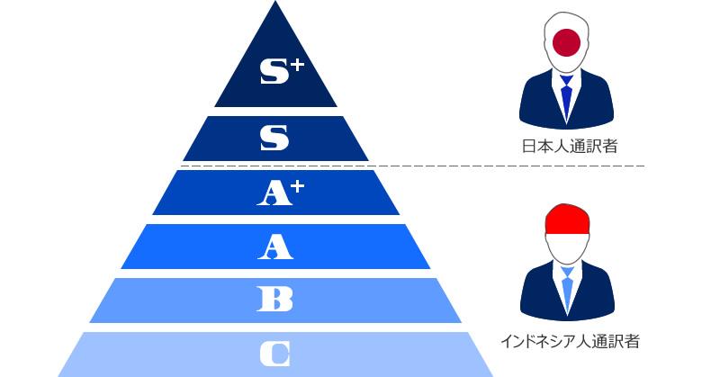 通訳者・レベル図
