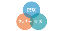 通訳を「目的」から選ぶ